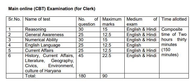 Haryana Harco Bank Clerk Syllabus and Exam Pattern 2019