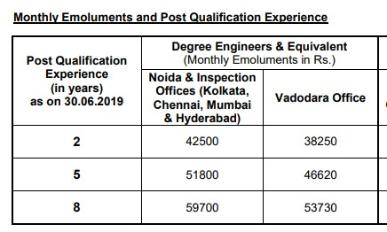 PDIL Engineer Executive Salary and Pay Scale 2019