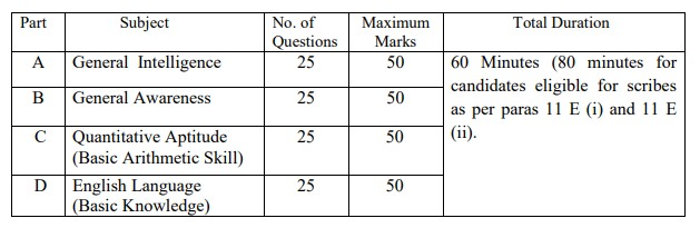 SSC Selection Posts Phase 7 Syllabus PDF Download